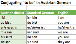3 Short Cuts to Understanding Austrian German